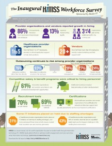2013.07.03_HIMSS_WorkforceSurvey