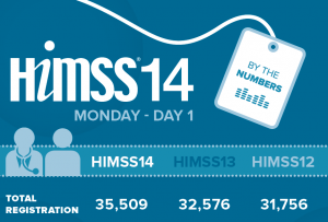HIMSS by the numbers