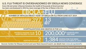 Flu overshadowed by Ebola