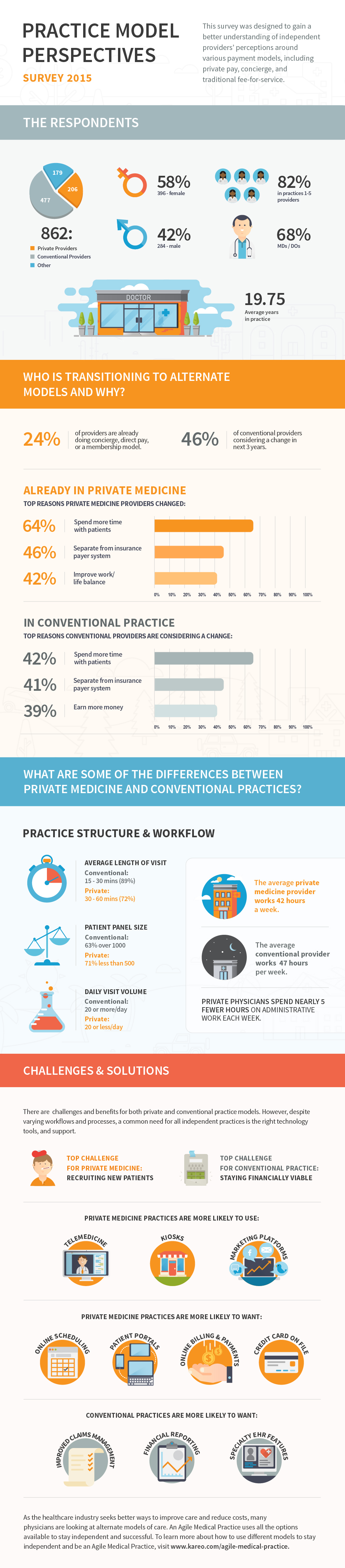 infographic-practice-model-perspectives