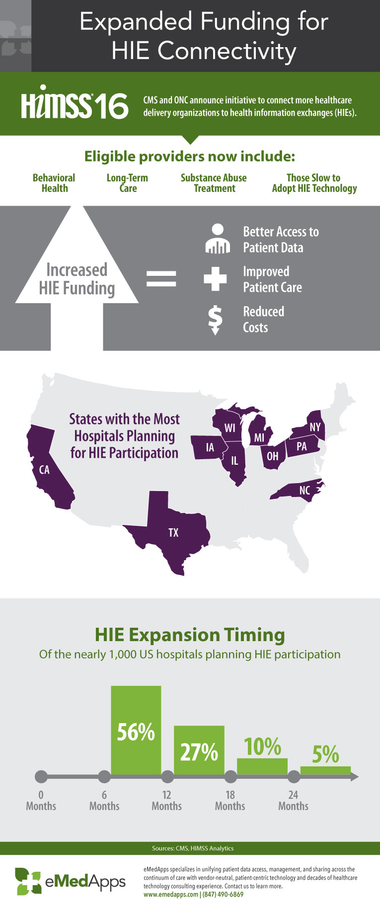 infographic-expanded-funding-for-hie-connectivity-emedapps