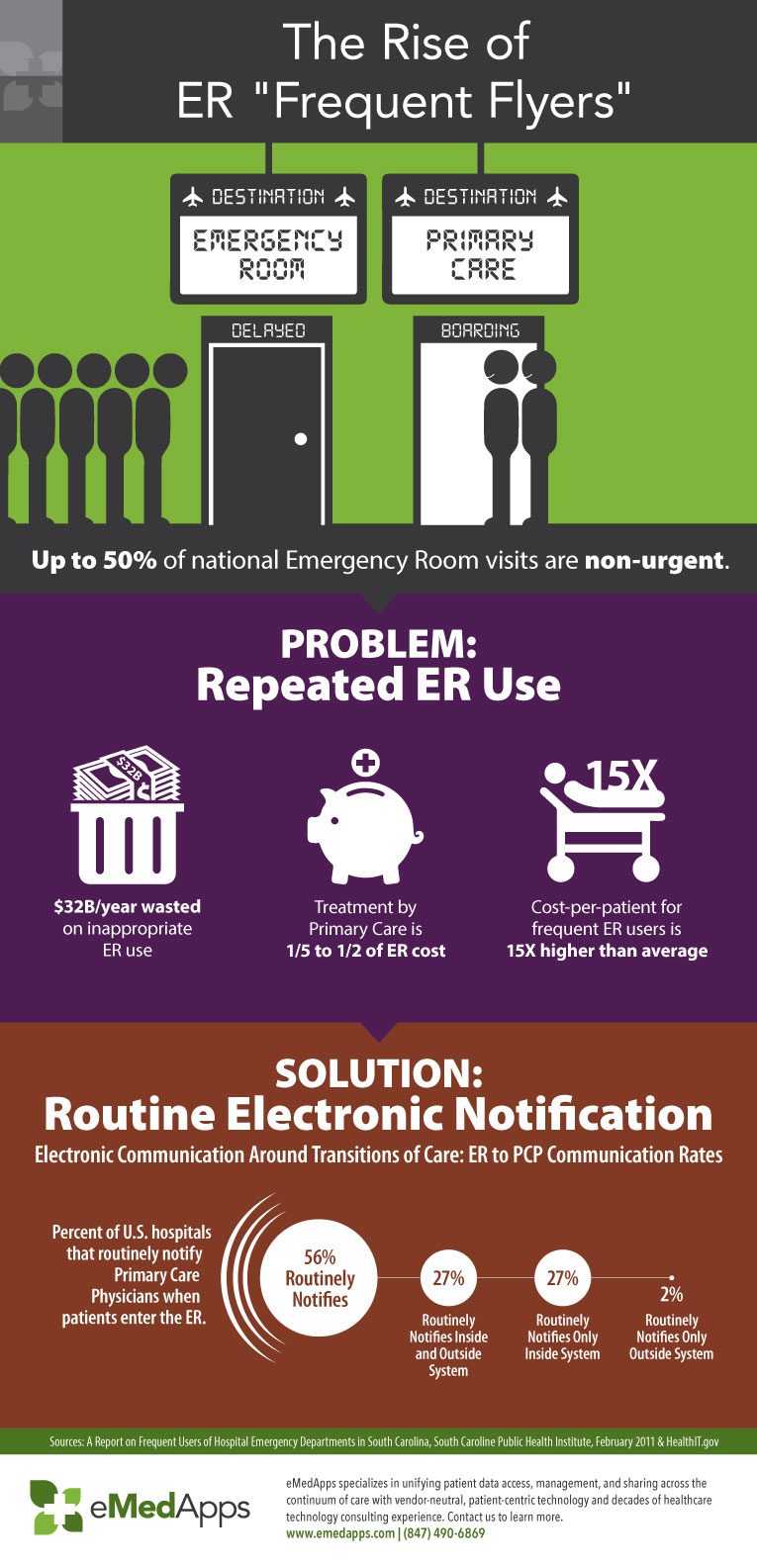 emedapps-infographic-the-rise-of-er-frequent-flyers-emedapps